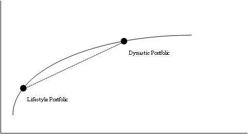 This chart show the optimal versus suboptimal allocation of two different types of portfolios. A lifestyle portfolio and a dynastic portfolio.